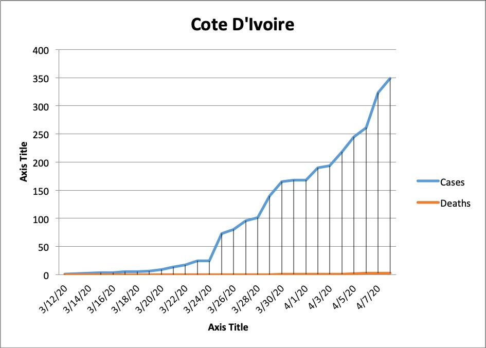 Cotdivoire